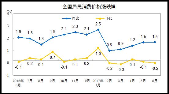 1~6月のCPI上昇率は1.4% 統計局