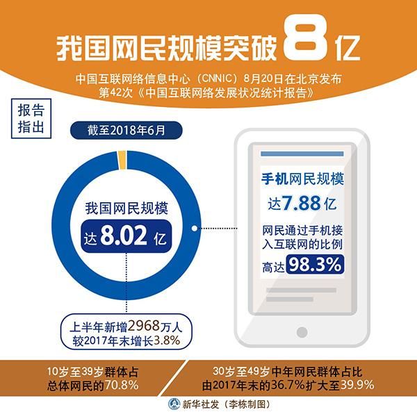 中国のネットユーザー数が8億人を突破